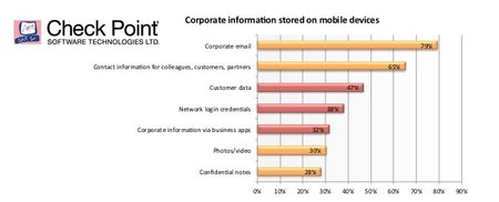 Las empresas prefieren iOS a Android por su mejor seguridad