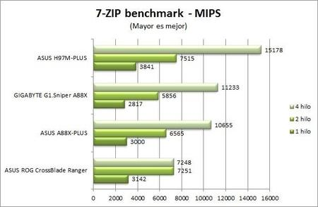 7 Zip Benchmark