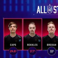 Es oficial: Rekkles rechaza la invitación para ir al All-Star de League of Legends