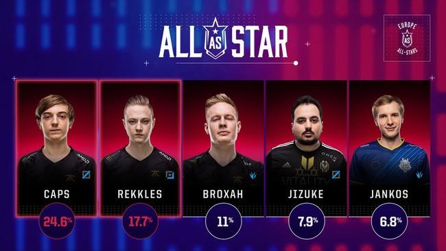 Es oficial: Rekkles rechaza la invitación para ir al All-Star de League of Legends
