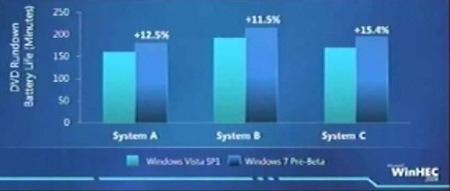 Windows 7 incrementará la autonomía de los portátiles