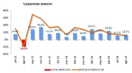 Las ventas de coches en España en agosto de 2014 suben un 13,7%