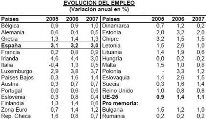 Proyección del empleo en UE en 2007