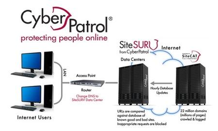 Cyberpatrol SiteSurv, filtrado web sin instalación para la red