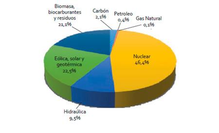 Produccion Energia Electrica Espana 2016