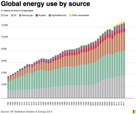 Global Energy By Source