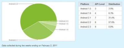 Android 2.2 es la versión más extendida