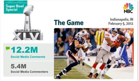 La Super Bowl es también el mayor evento social a nivel mundial, infografía