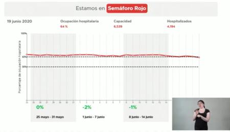 2020 06 19 11 37 23 96 Videoconferencia De Prensa 19 06 20 Youtube