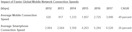 Cisco velocidades Internet móvil