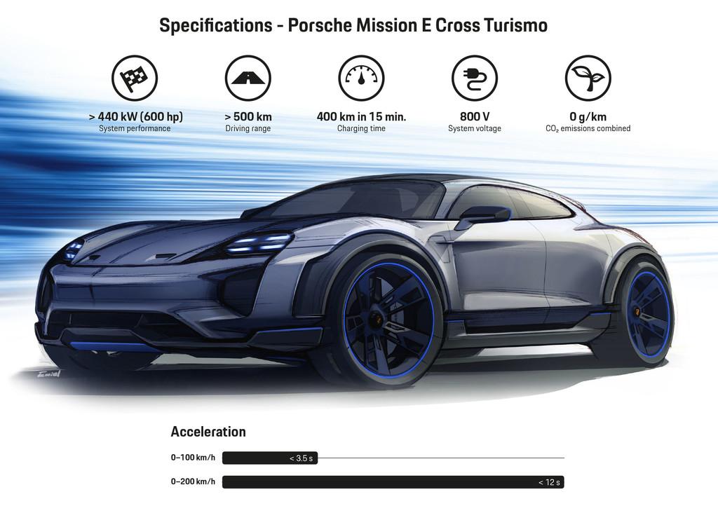 Porsche Mission E Cross Turismo 1