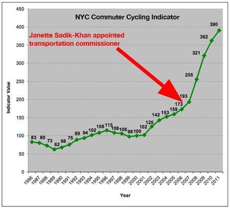La importancia de los carriles bici