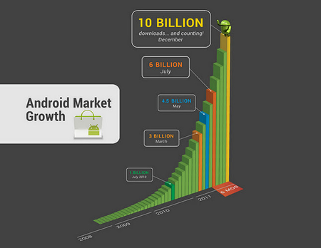 Android Market supera 10,000,000,000 de descargas