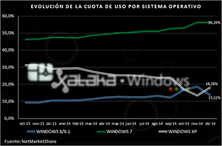 Cuota Windows