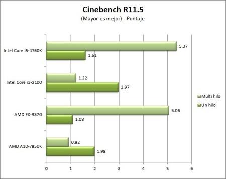 GA_Z97X-UD5-BK_benchmarks_Cinebench
