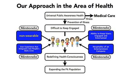 Iwata amplía información sobre ese segundo camino para Nintendo centrado en la salud