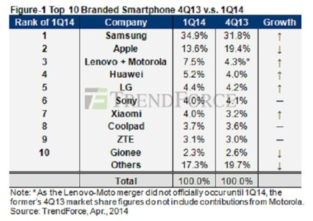 267 millones de smartphones vendidos en el primer trimestre de 2014, Samsung amplía su dominio