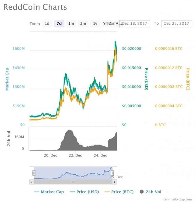 Chart 3 991x1024