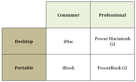 Apple Four Quadrant Product Grid