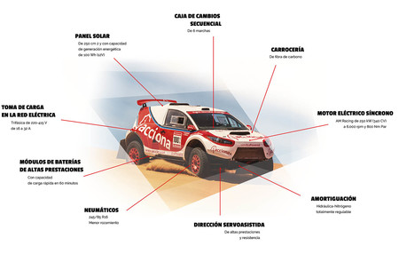 Infografia Acciona 100 % EcoPowered 2016
