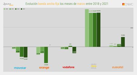 Evolucion Banda Ancha Fija Los Meses De Marzo Entre 2018 Y 2021