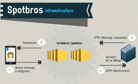 SDK de Spotbros para desarrollar apps integradas con su cliente de mensajería instantánea