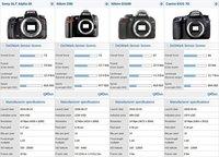 Sony A55 y Nikon D90, en lo alto del DxOMark