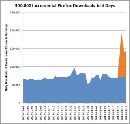 Descargas Firefox