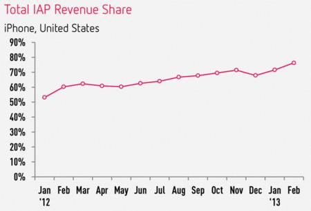 El negocio está en la compra dentro de las aplicaciones iOS, según Distimo