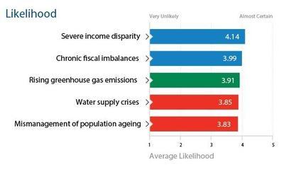 Informe de riesgos 2013 del Foro Económico Mundial