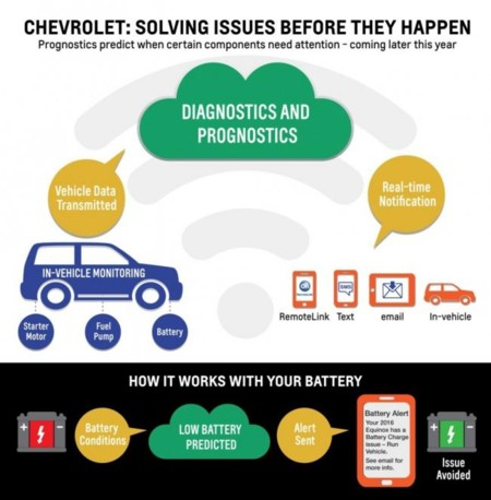 Chevrolet Onstar Prognostics 01 1006x1024