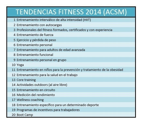 Tendencias fitness ACSM