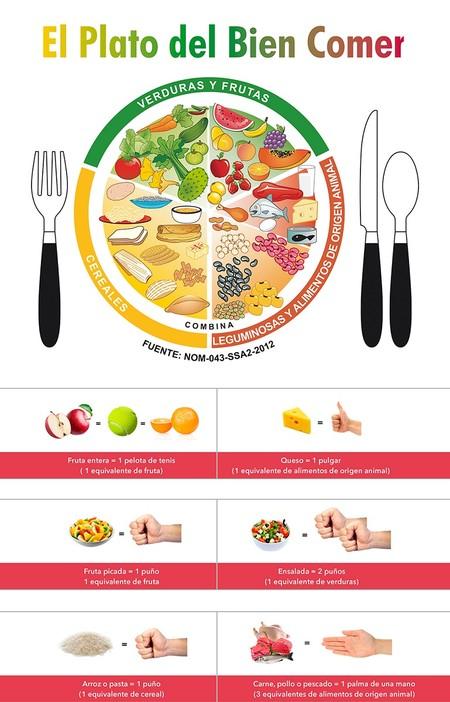 Que Es El Plato Del Bien Comer Para Que Sirve Alimentacion Infografia