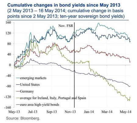 BCE Cambios de rentabilidades