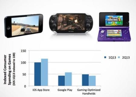 Comparativa de ventas de videojuegos en distintas plataformas