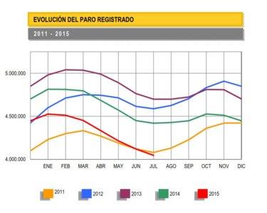 El paro registrado baja en julio en 74.028 personas