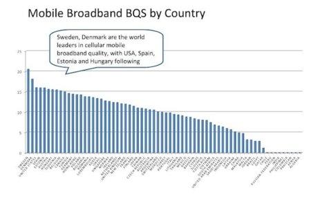 España cuenta con la cuarta mejor banda ancha móvil del mundo