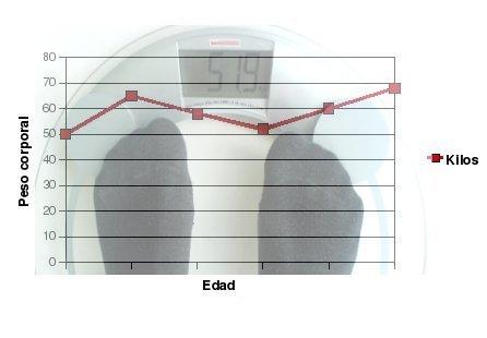 La curva de peso: una herramienta práctica para favorecer un peso saludable