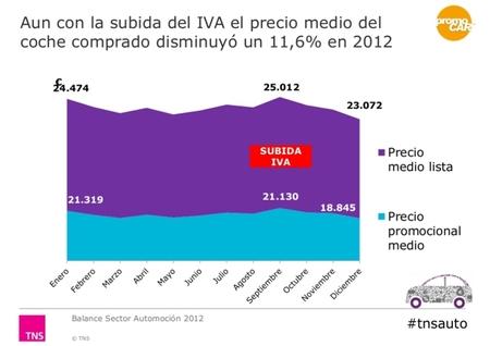 El precio medio de los coches nuevos bajó un 11,6% en 2012