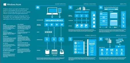 Hablando de Azure, soporte  de Sites Web.