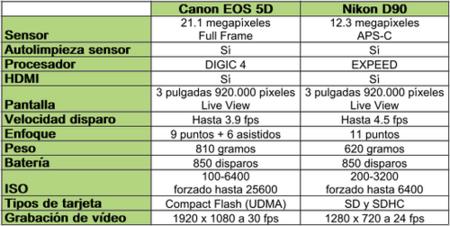 EOS 5D vs D90