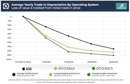 Grafica Depreciacion