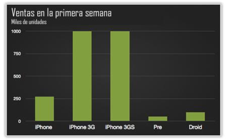 Motorola Droid, relativo éxito de ventas