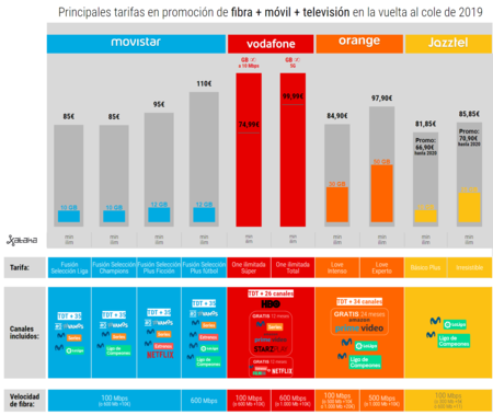 Ofertas De Fibra Movil Television En La Vuelta Al Cole De 2019
