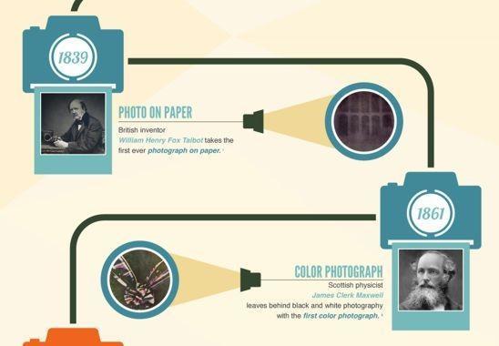 Una infografía que nos muestra la historia de las cámaras para celebrar los 175 años de la fotografía