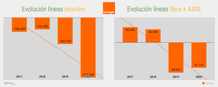 Evolucion Acumulado Anual De Lineas Orange 2020