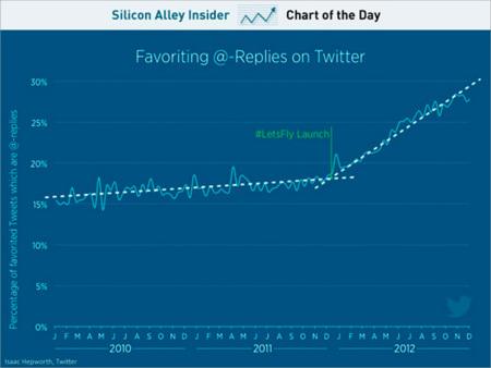 """Cada vez se marcan más tweets como """"favoritos"""" en Twitter, ¿situación similar a los """"me gusta"""" de Facebook?"""
