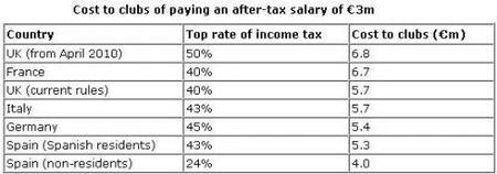 Lo que se paga a los futbolistas varía mucho por los impuestos