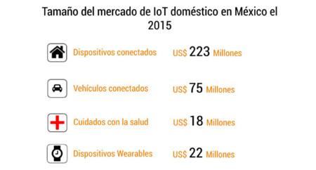 Mercado Iot