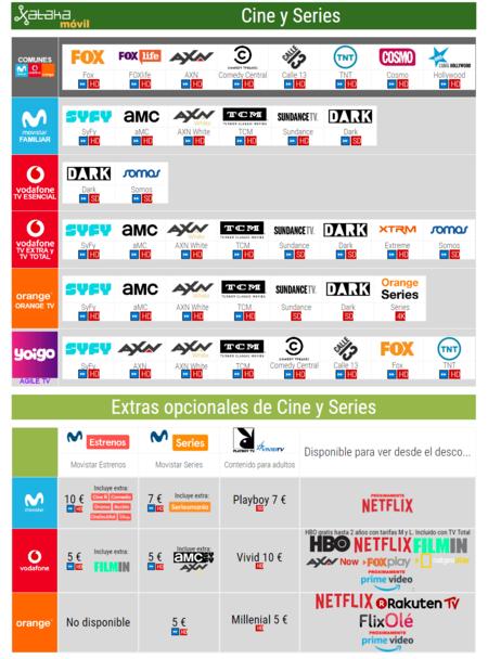 Comparativa Canales De Pago Cine Y Series Con Movistar Vodafone Orange Yoigo Noviembre 2018